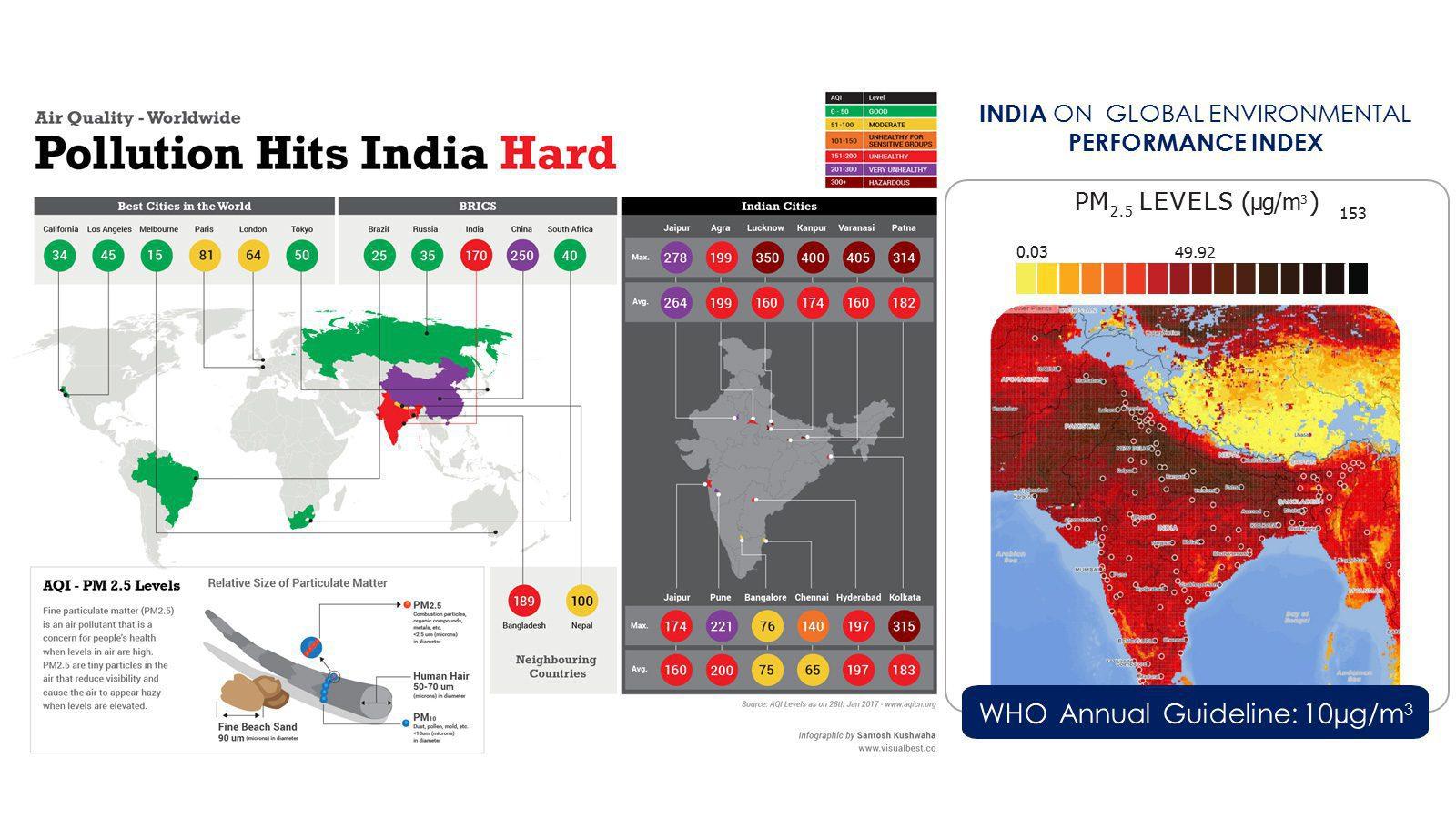 Air pollution hits India hard